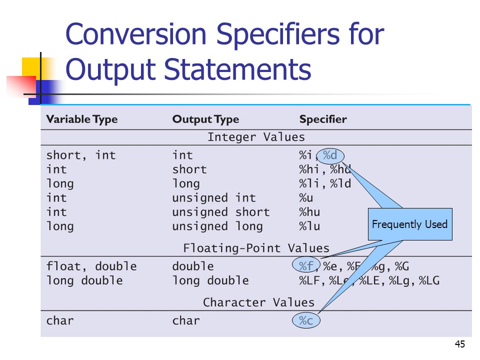 Conversion Specifiers for Output Statements