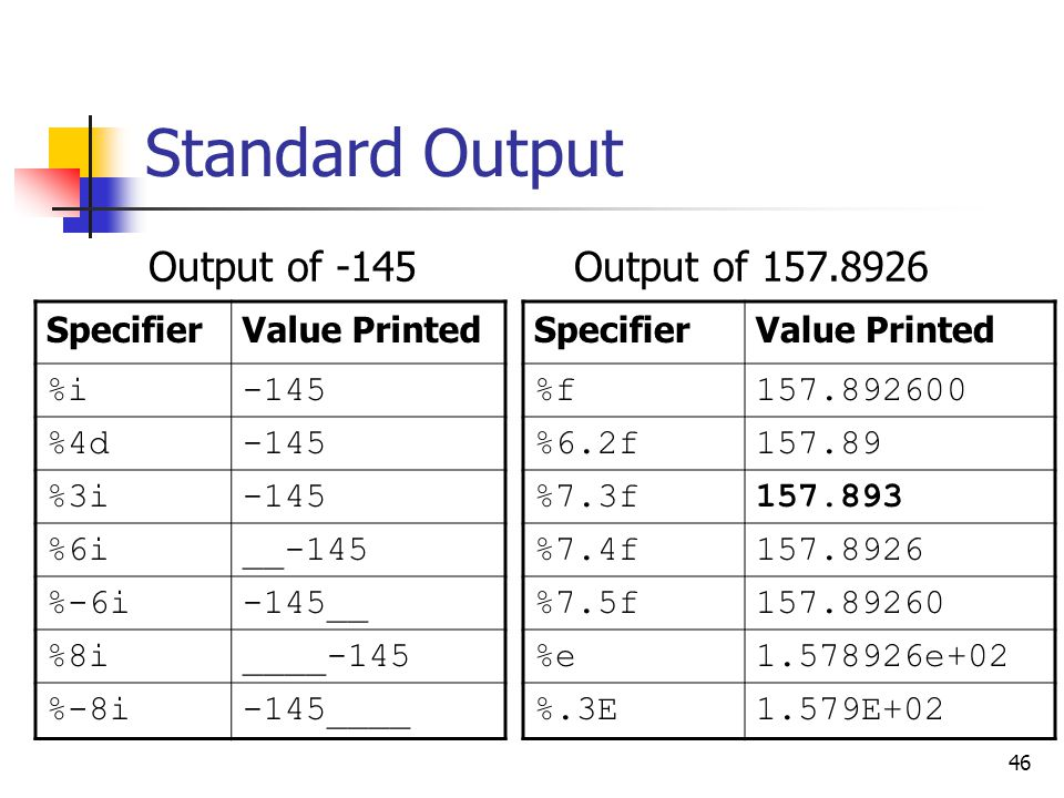 Standard Output Output of -145 Output of 157.8926 Specifier
