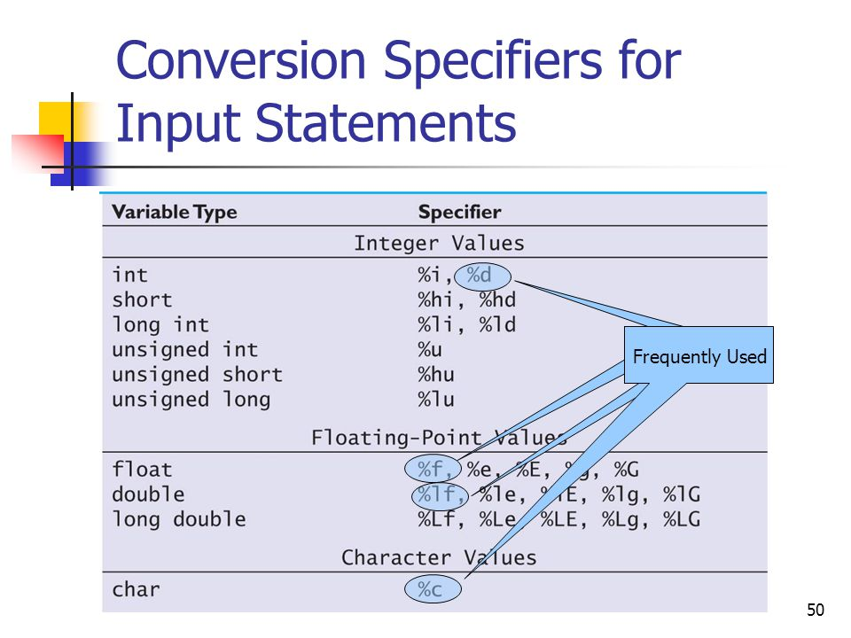 Conversion Specifiers for Input Statements