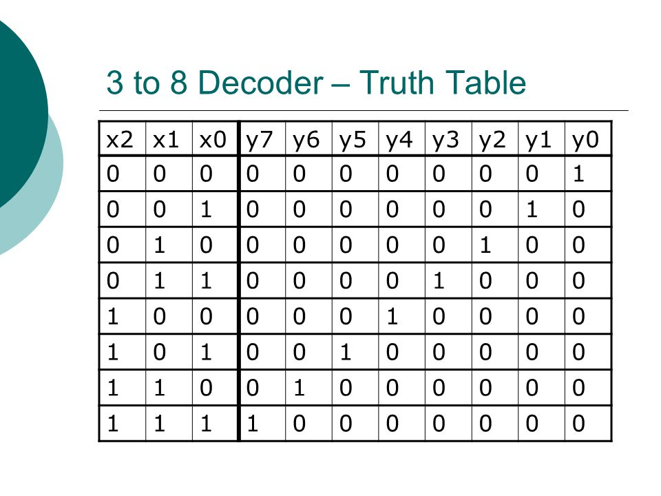 3 to 8 Decoder – Truth Table