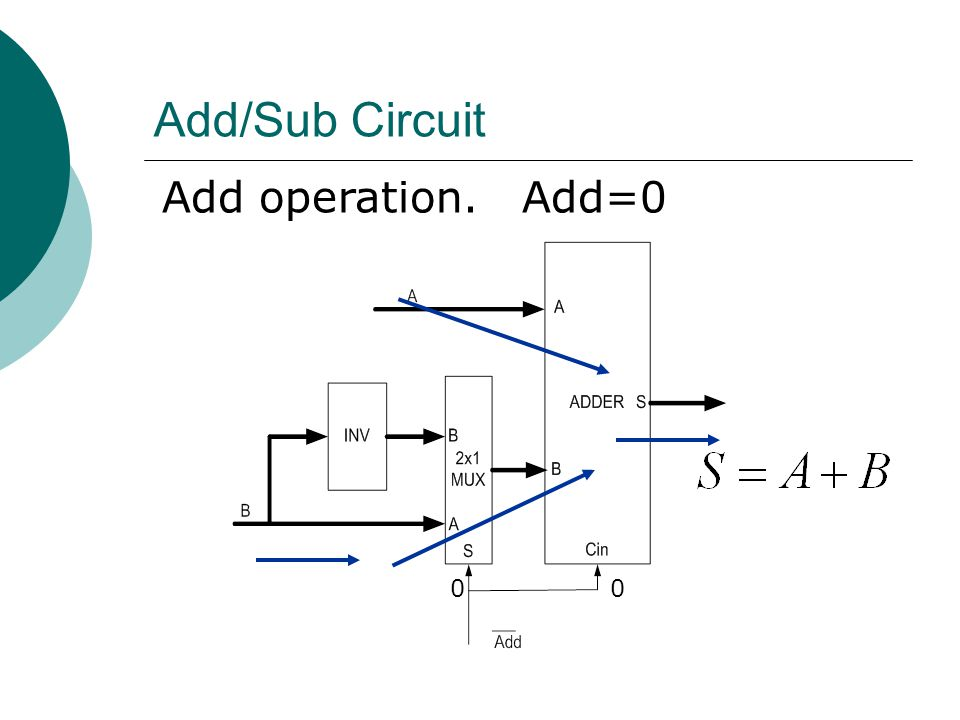 Add/Sub Circuit Add operation. Add=0
