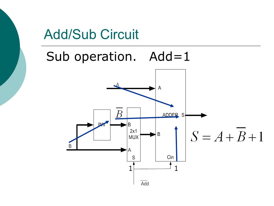 Add/Sub Circuit Sub operation. Add=1 1 1