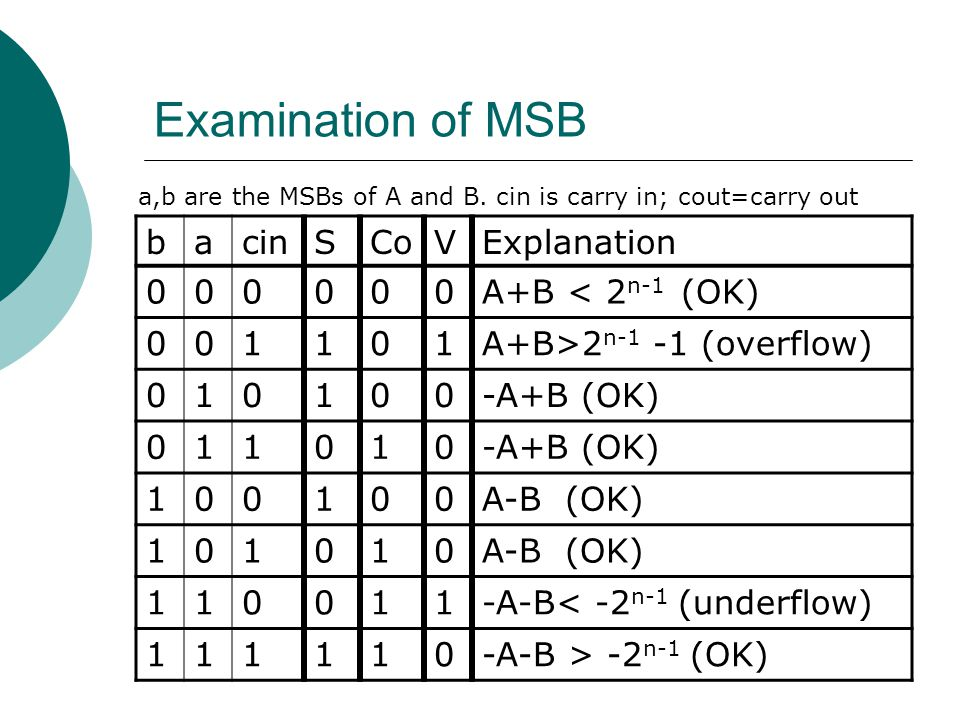 Examination of MSB b a cin S Co V Explanation A+B < 2n-1 (OK) 1