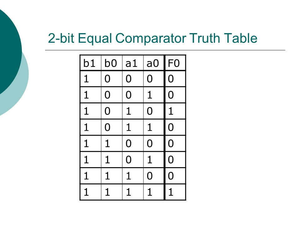 2-bit Equal Comparator Truth Table