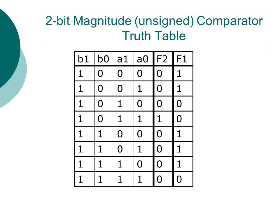 2-bit Magnitude (unsigned) Comparator Truth Table