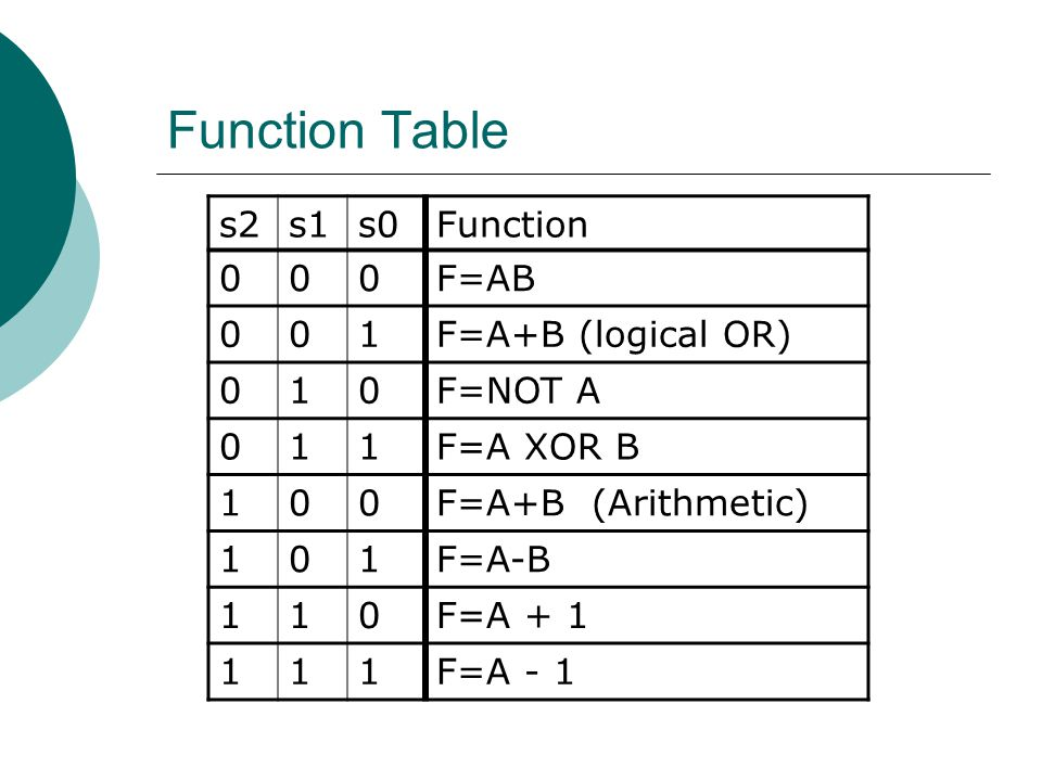 Function Table s2 s1 s0 Function F=AB 1 F=A+B (logical OR) F=NOT A