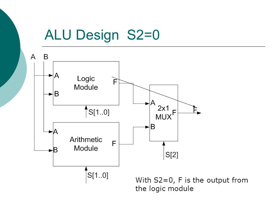 ALU Design S2=0 With S2=0, F is the output from the logic module