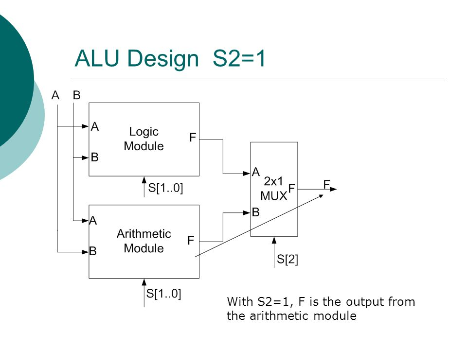 ALU Design S2=1 With S2=1, F is the output from the arithmetic module