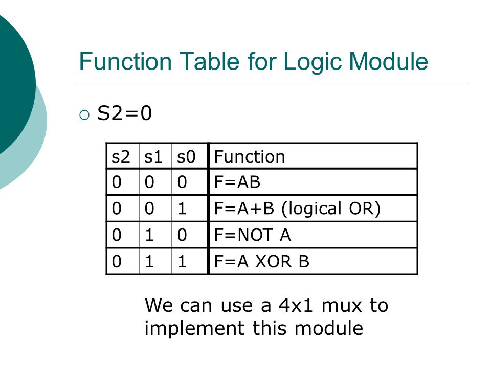 Function Table for Logic Module