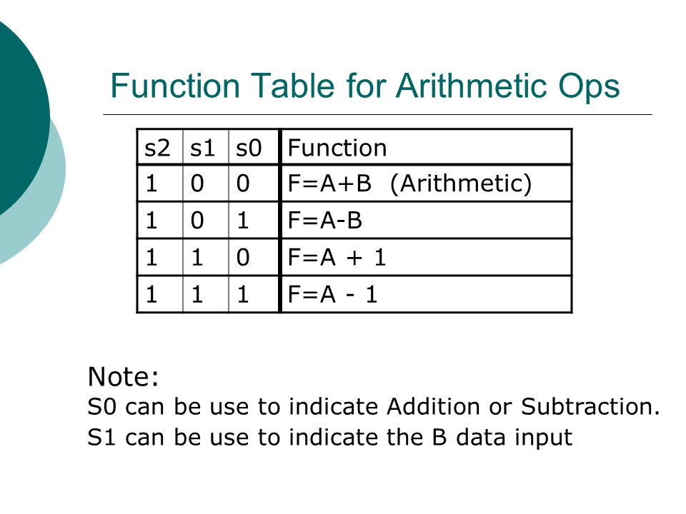 Function Table for Arithmetic Ops