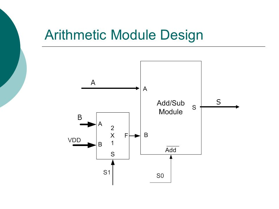 Arithmetic Module Design