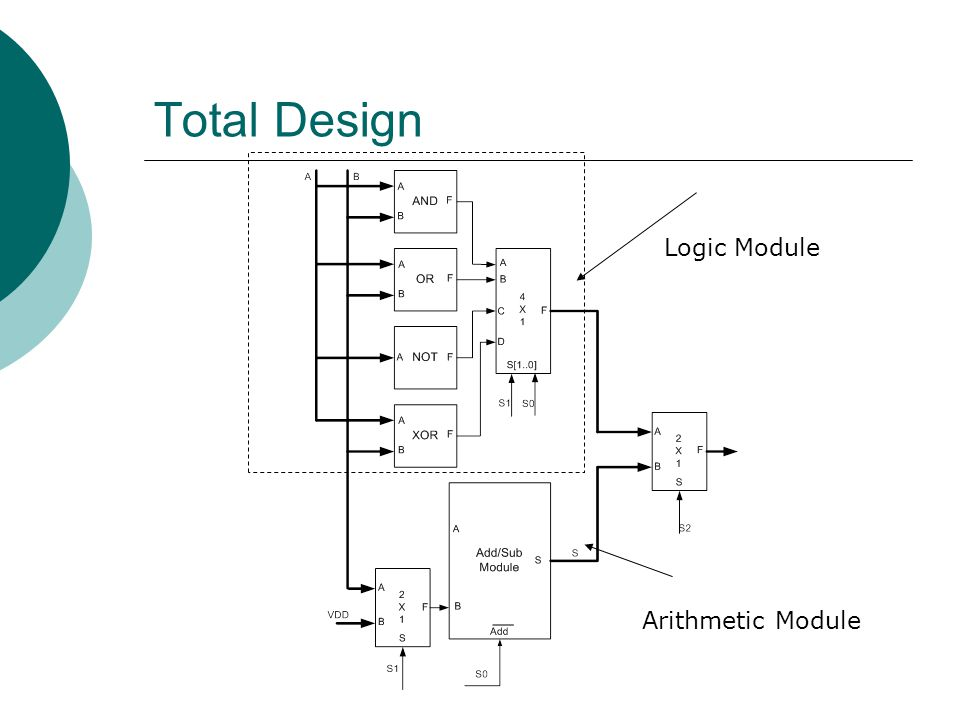 Total Design Logic Module Arithmetic Module