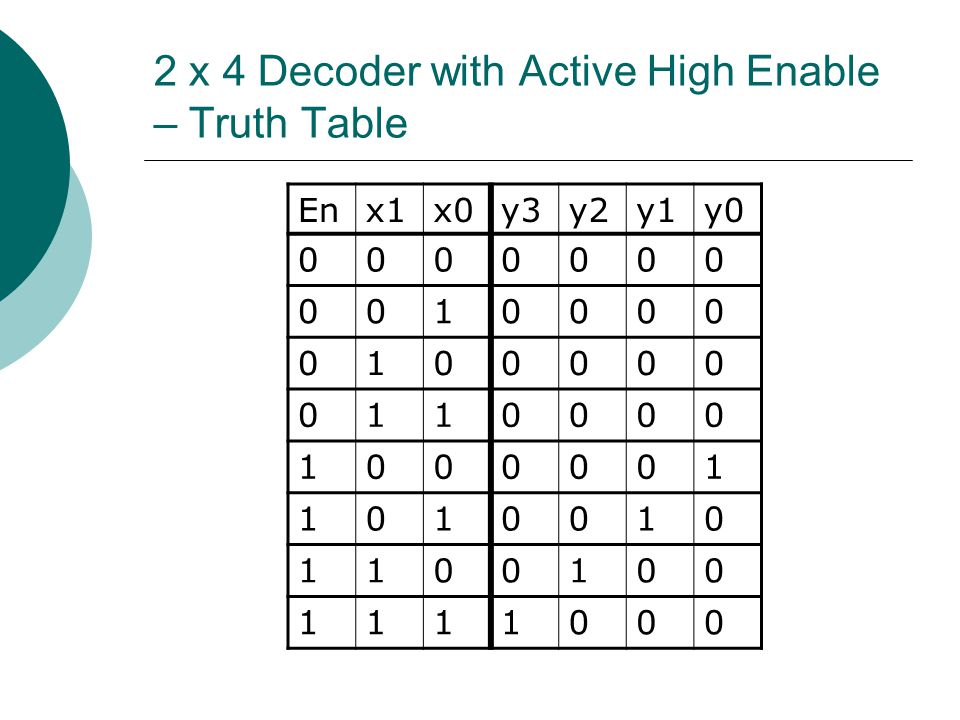 2 x 4 Decoder with Active High Enable – Truth Table