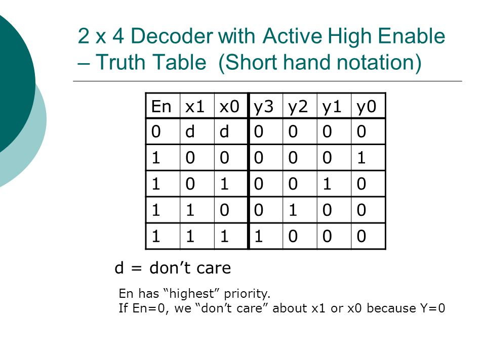 2 x 4 Decoder with Active High Enable – Truth Table (Short hand notation)