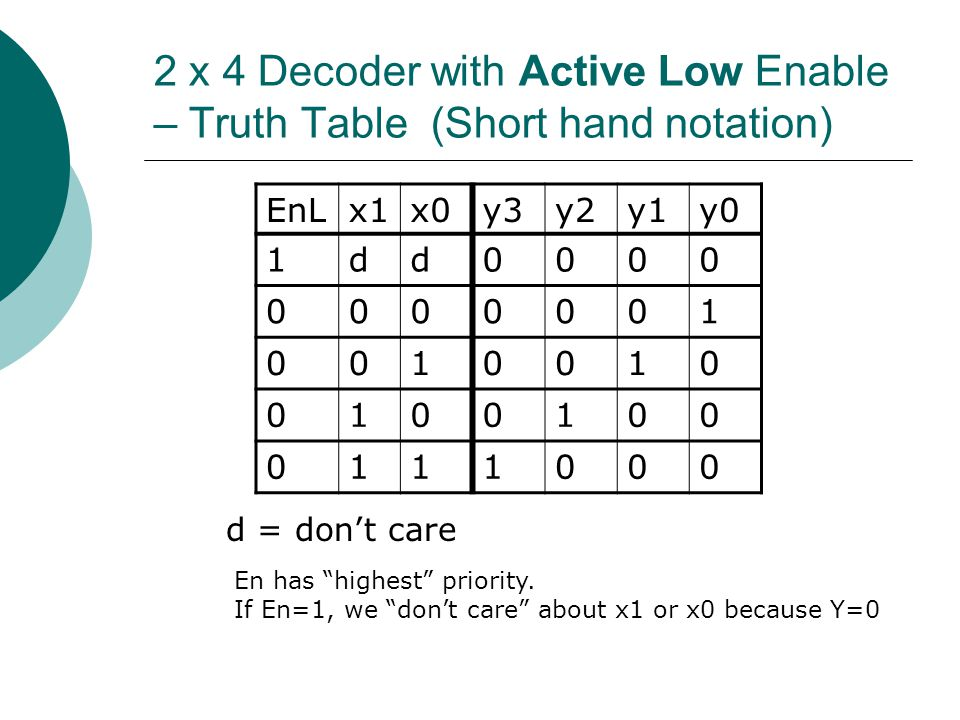 2 x 4 Decoder with Active Low Enable – Truth Table (Short hand notation)