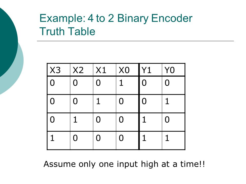 Example: 4 to 2 Binary Encoder Truth Table