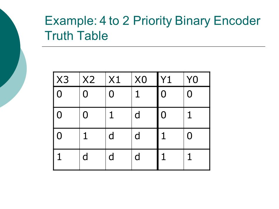 Example: 4 to 2 Priority Binary Encoder Truth Table