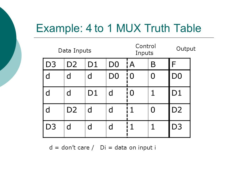 Example: 4 to 1 MUX Truth Table