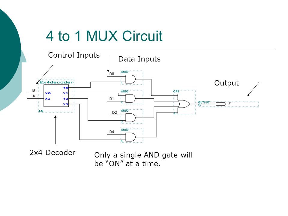 4 to 1 MUX Circuit Control Inputs Data Inputs Output 2x4 Decoder