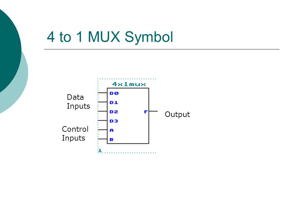 4 to 1 MUX Symbol Data Inputs Output Control Inputs
