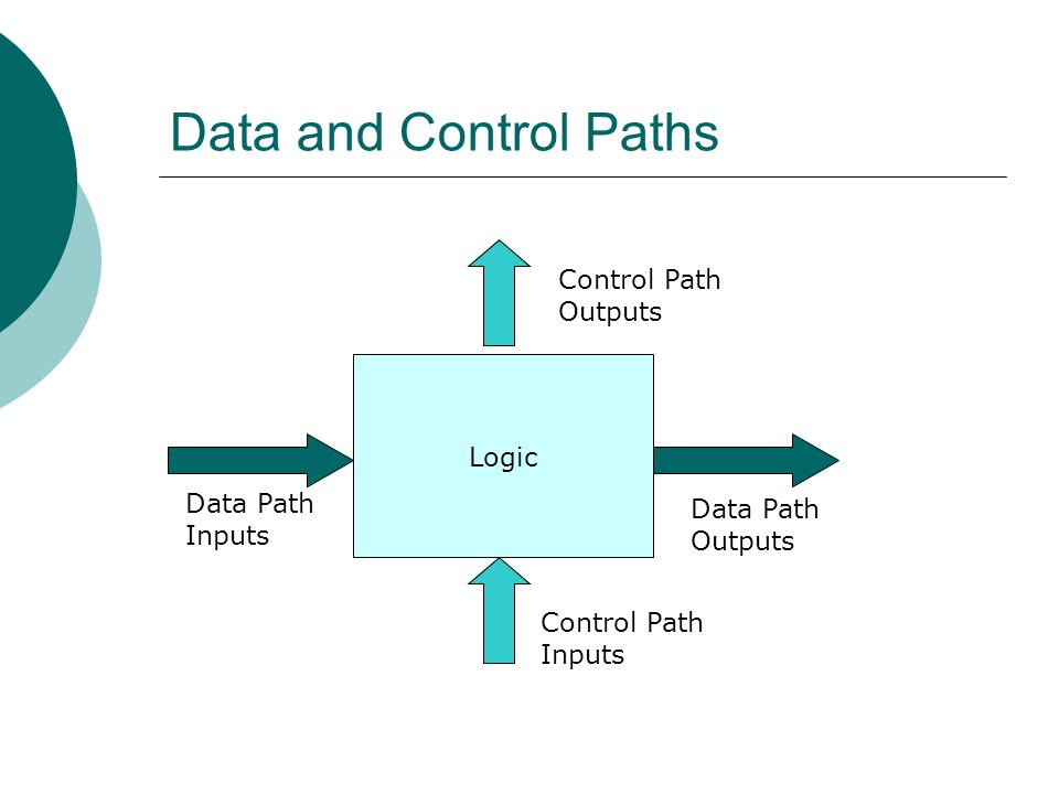 Data and Control Paths Control Path Outputs Logic Data Path Data Path