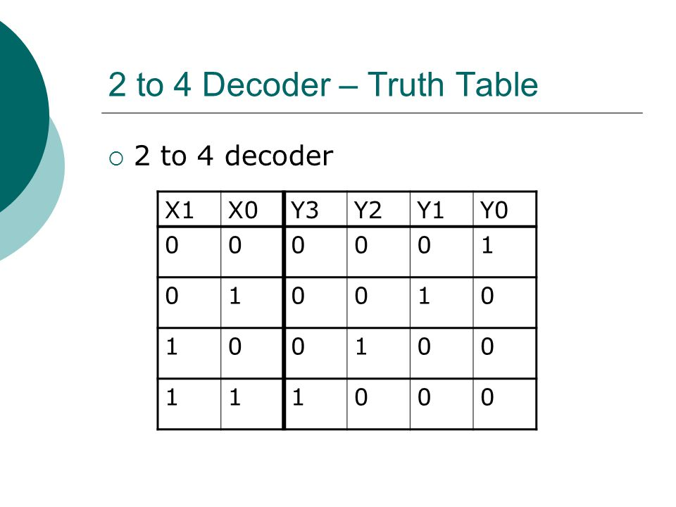 2 to 4 Decoder – Truth Table