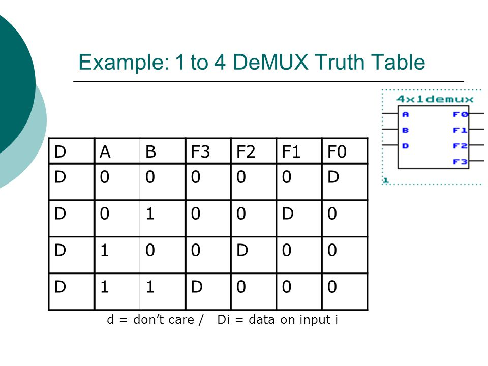 Example: 1 to 4 DeMUX Truth Table