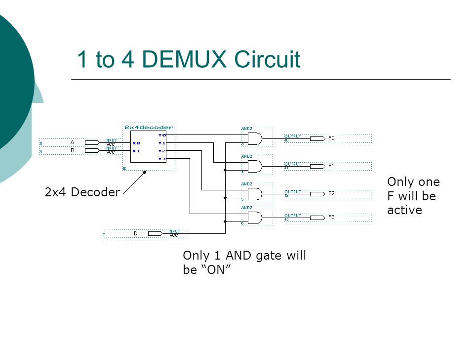 1 to 4 DEMUX Circuit Only one F will be 2x4 Decoder active