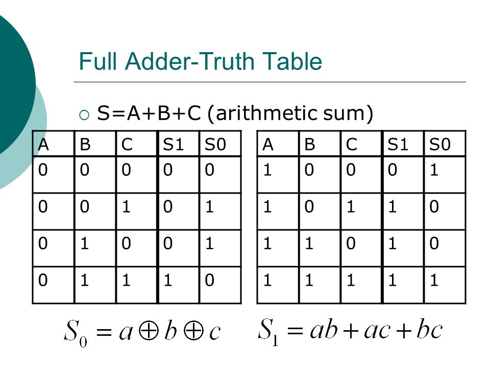 Full Adder-Truth Table