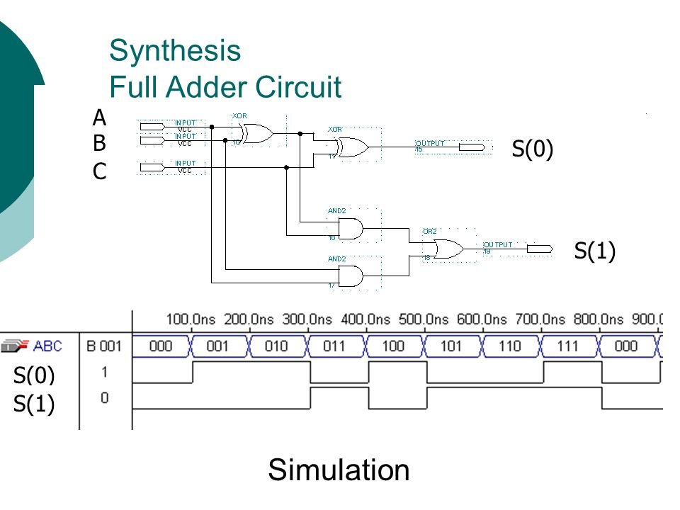 Synthesis Full Adder Circuit
