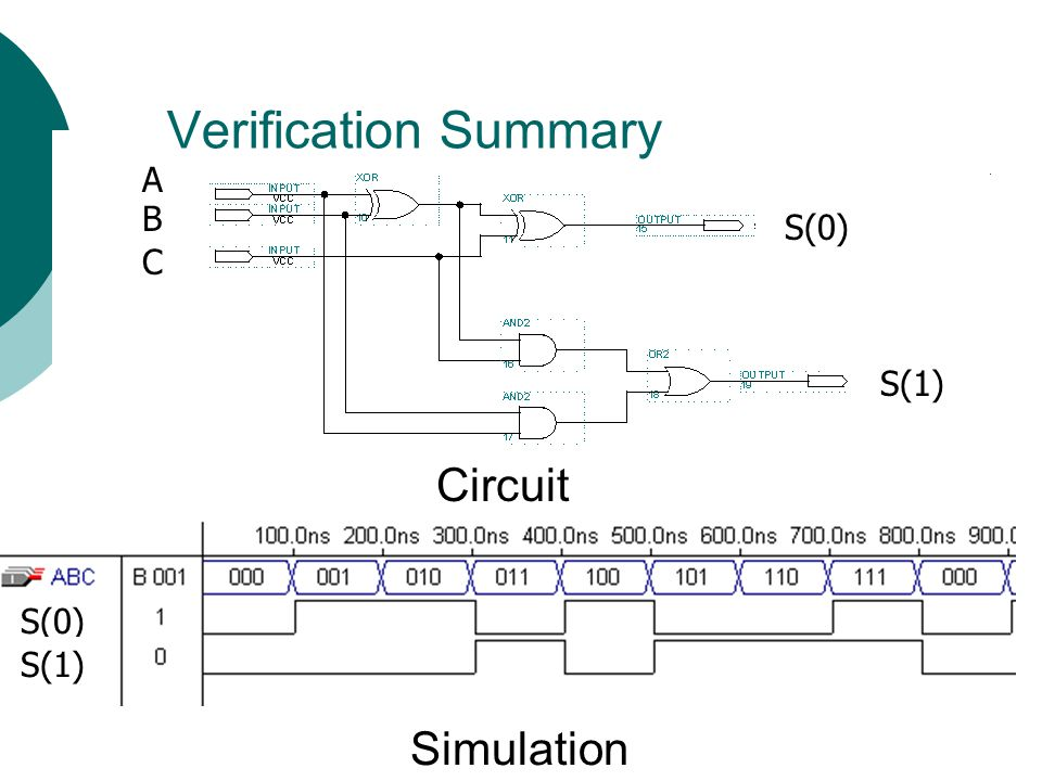 Verification Summary A B S(0) C S(1) Circuit S(0) S(1) Simulation