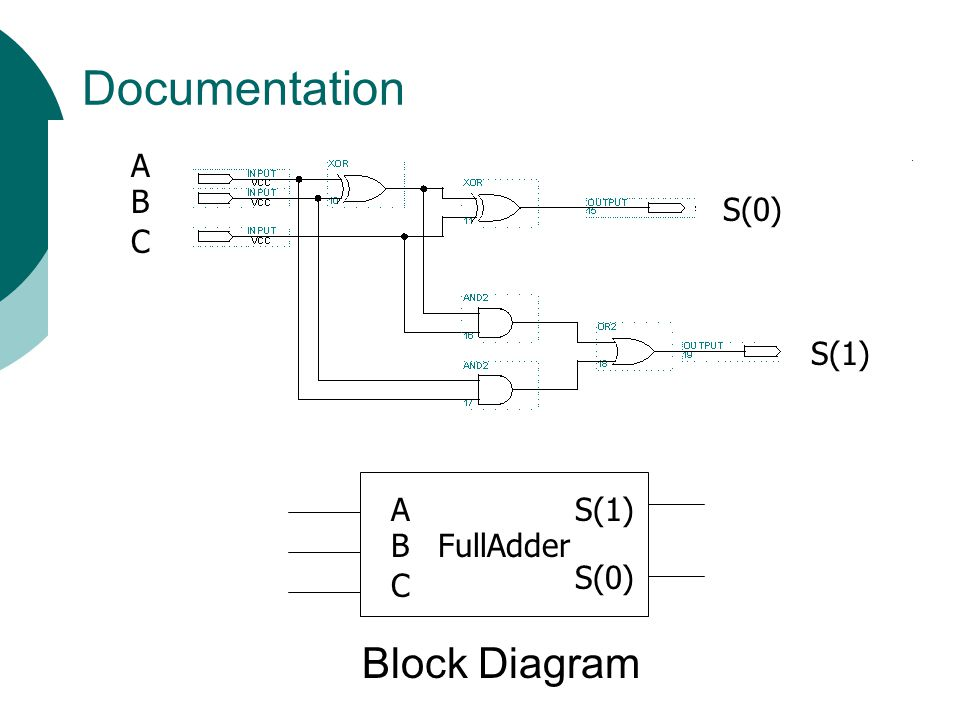 Documentation A B S(0) C S(1) FullAdder C A B S(0) S(1) Block Diagram