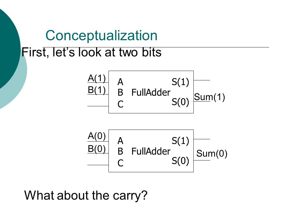 Conceptualization First, let's look at two bits What about the carry