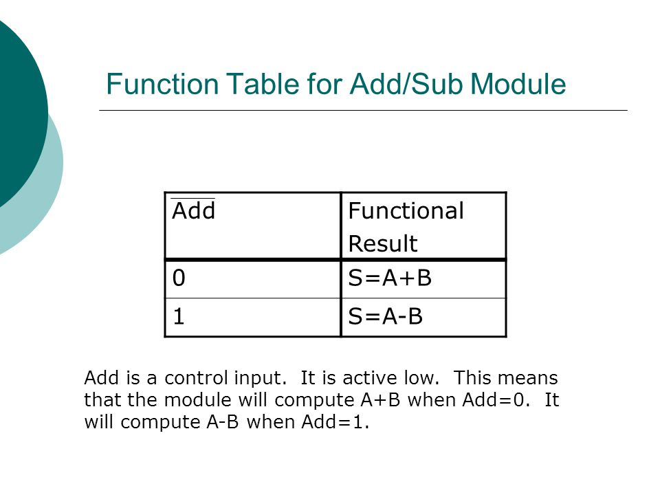 Function Table for Add/Sub Module
