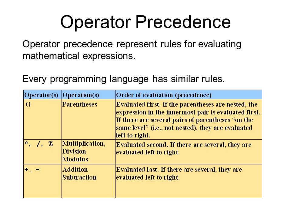 Operator Precedence Operator precedence represent rules for evaluating mathematical expressions.