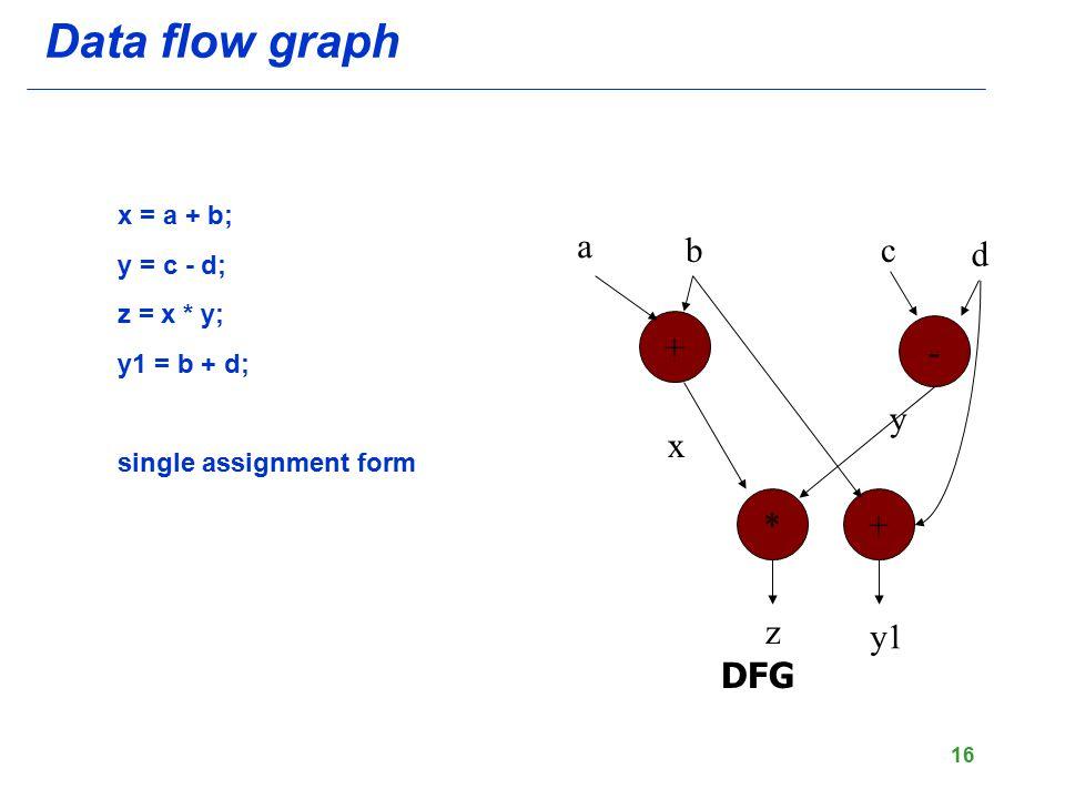 Data flow graph a b c d + - y x * + z y1 DFG x = a + b; y = c - d;