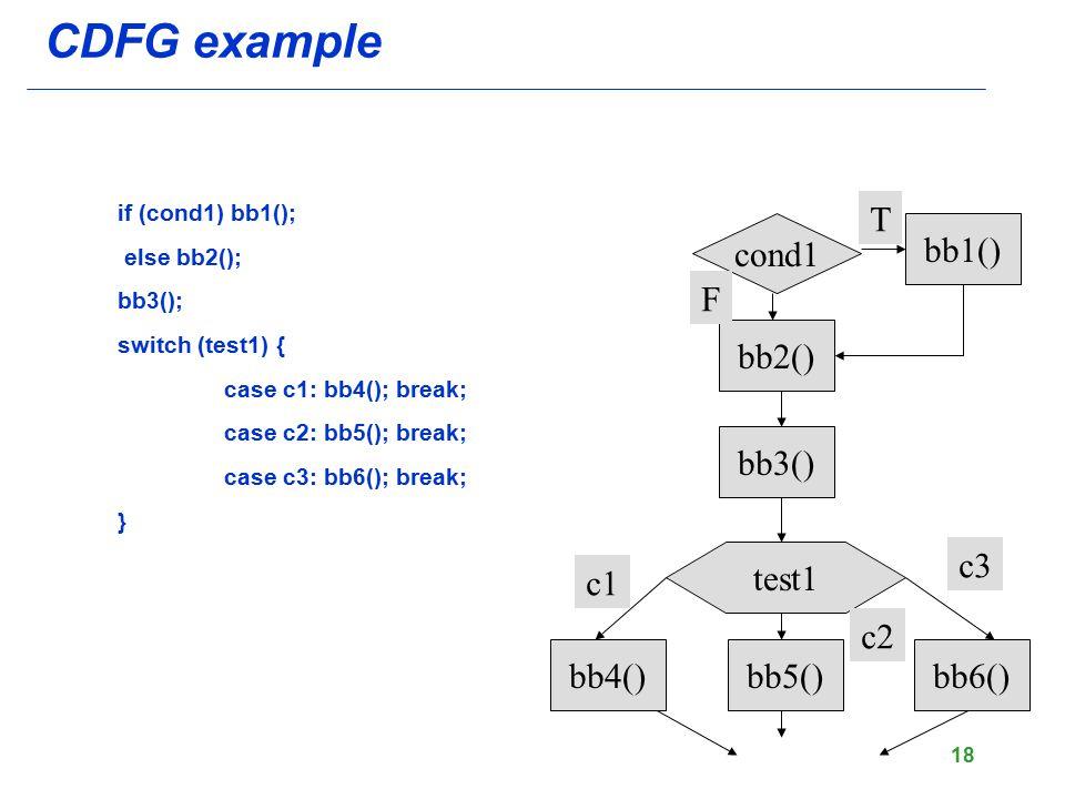CDFG example T cond1 bb1() F bb2() bb3() test1 c3 c1 c2 bb4() bb5()