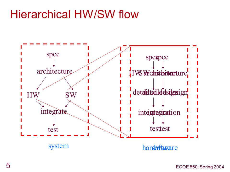 Hierarchical HW/SW flow