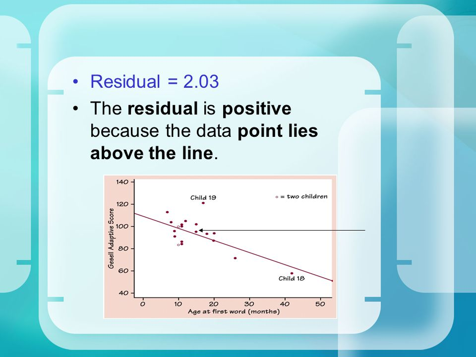Residual = 2.03 The residual is positive because the data point lies above the line.