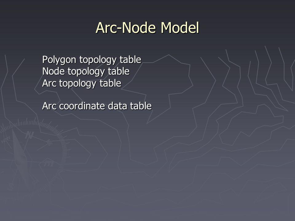 Arc-Node Model Polygon topology table Node topology table Arc topology table Arc coordinate data table