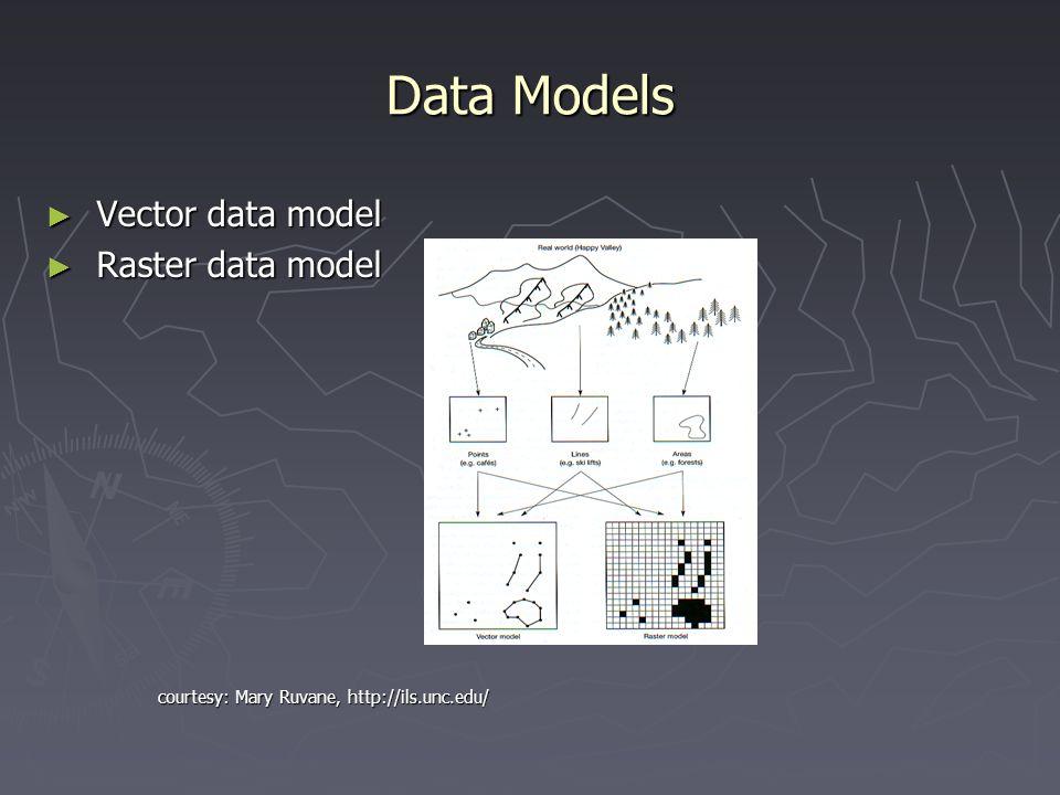Data Models Vector data model Raster data model