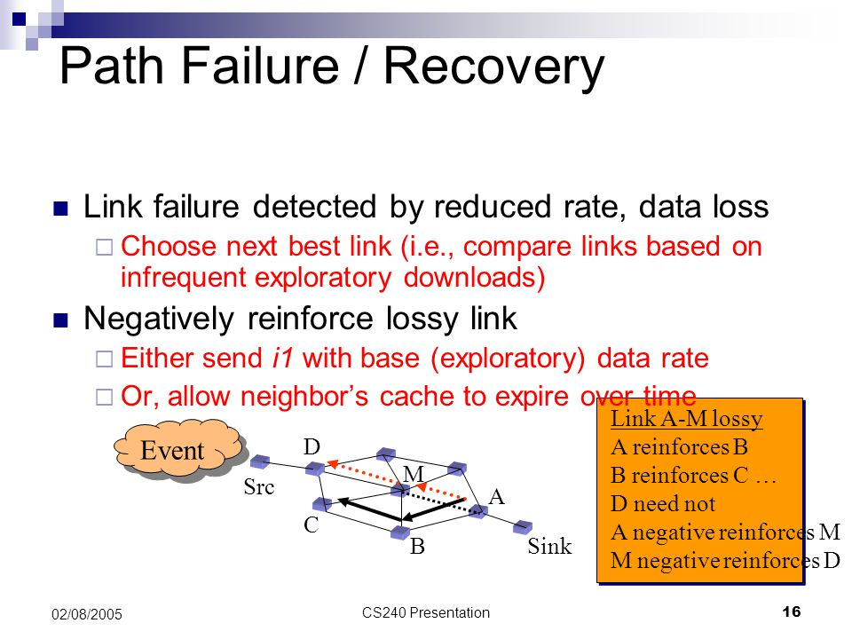 Path Failure / Recovery