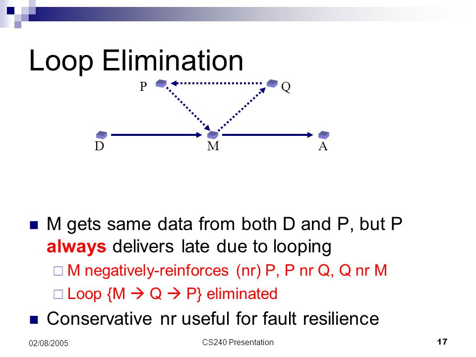 Loop Elimination P. Q. M gets same data from both D and P, but P always delivers late due to looping.
