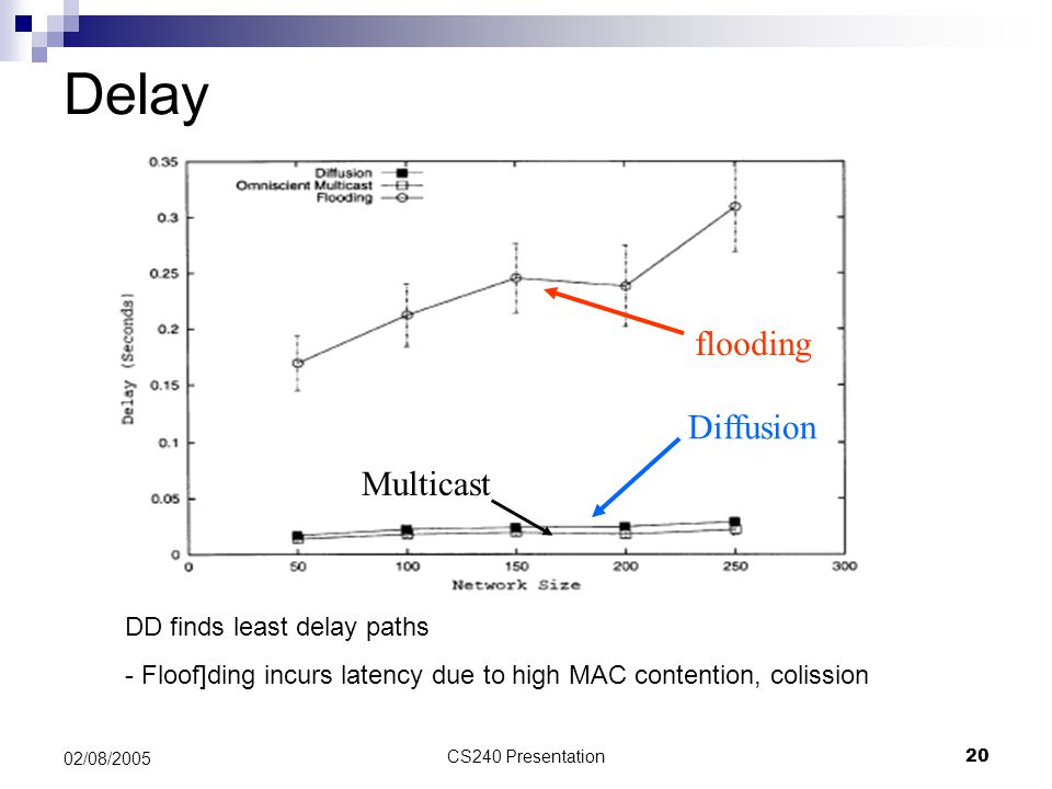 Delay flooding Diffusion Multicast DD finds least delay paths