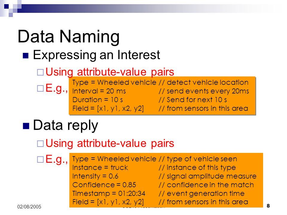 Data Naming Data reply Expressing an Interest