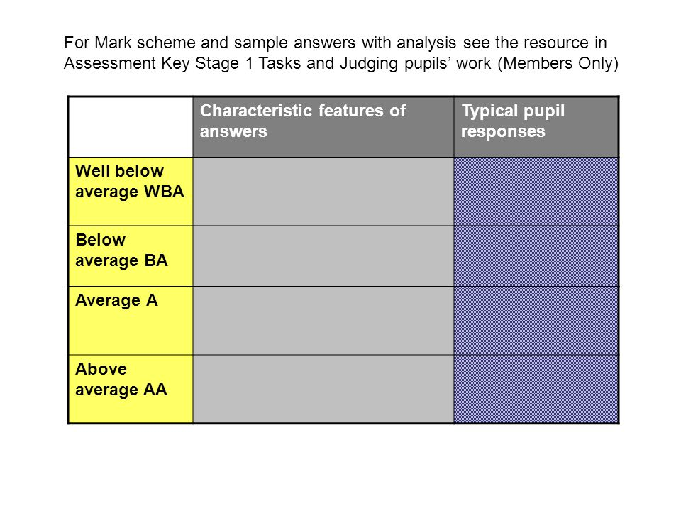 For Mark scheme and sample answers with analysis see the resource in