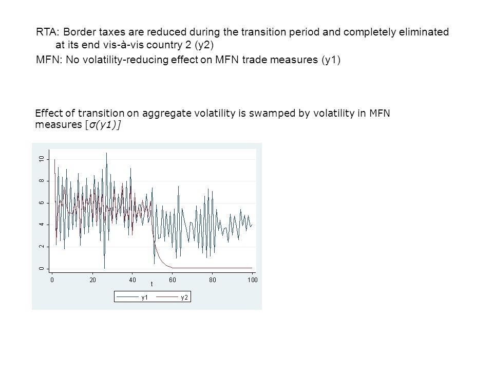 MFN: No volatility-reducing effect on MFN trade measures (y1)
