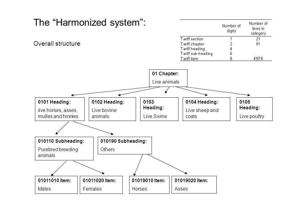 The Harmonized system :