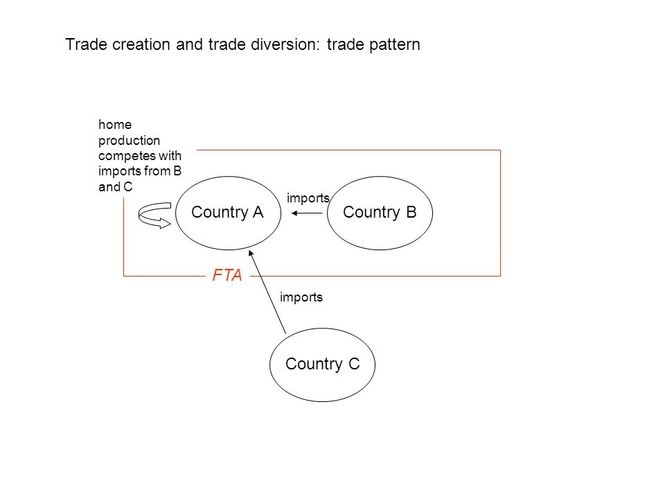 Trade creation and trade diversion: trade pattern