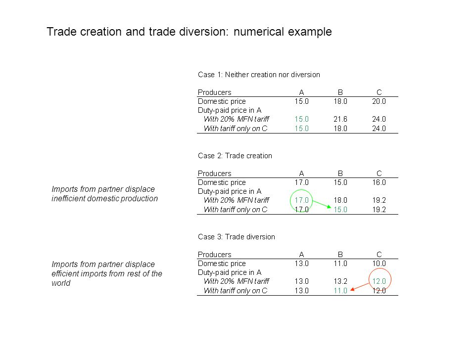 Trade creation and trade diversion: numerical example